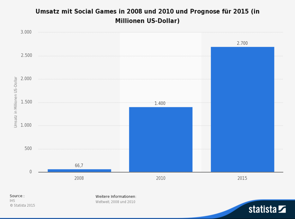 CSW-Verlag - Social Games Umsatz - statista.com (2008;2010)