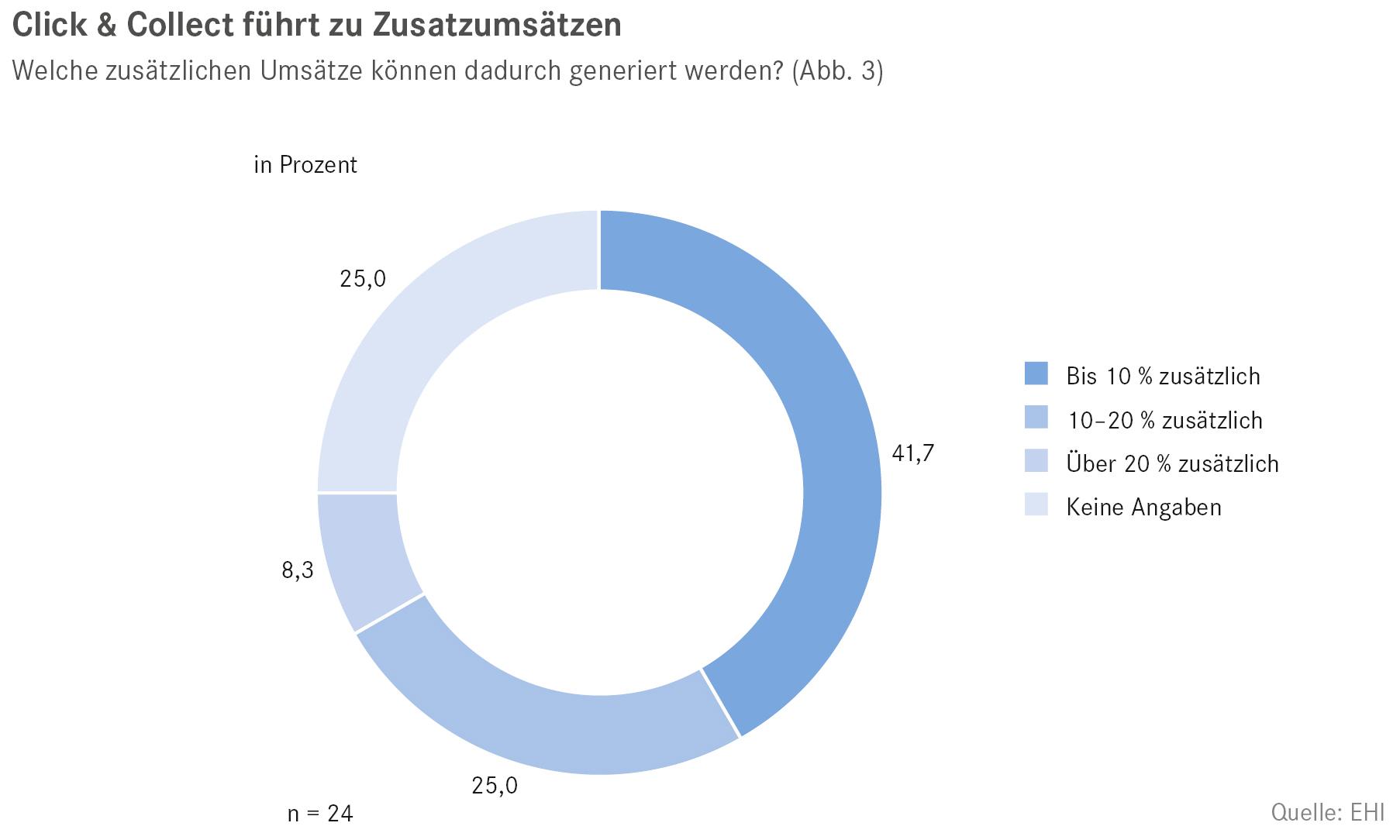 WP_Store_im_Omnichannel-Zeitalter2
