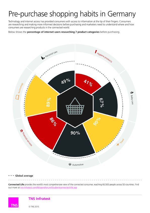 shopper-pr-infographic_germany