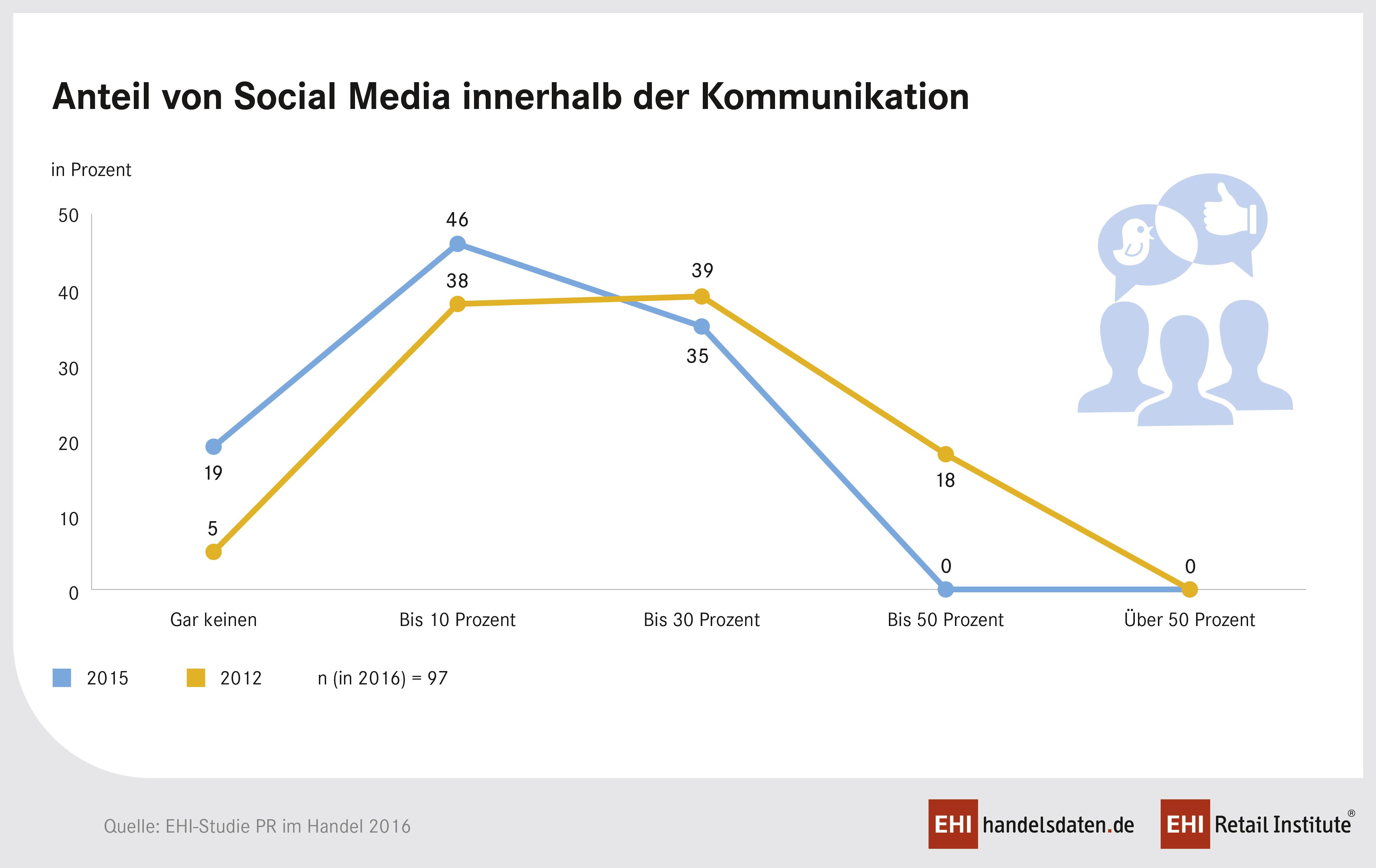 PM_Infografik_PR_2016_Anteil-Social-Media_960px