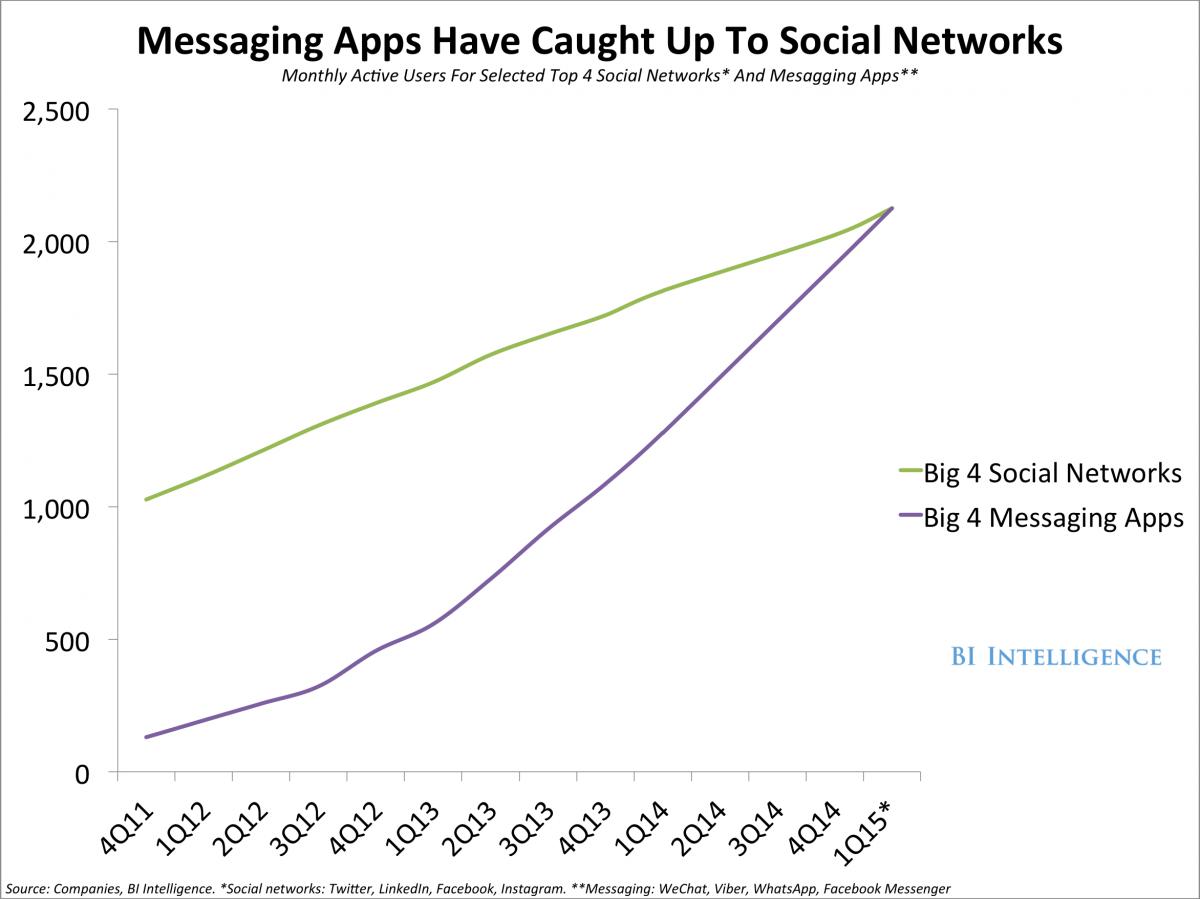 Social-Messaging-App