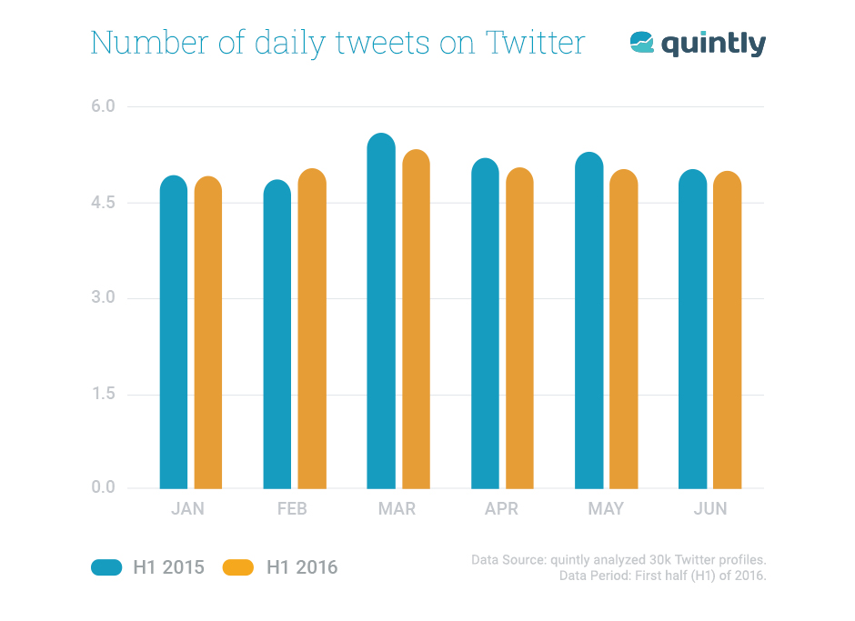 number of daily tweets om twitter